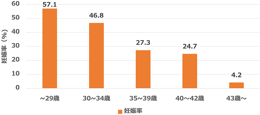 体外受精年齢別妊娠率(2020年)
